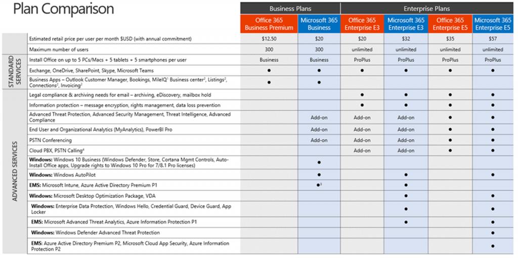 Microsoft 365 Comparison